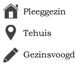 Uithuisplaatsing (UHP) Instanties